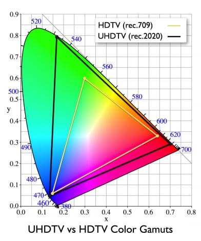 Gli spettri di colori delle TV HD e UHD messi a confronto.