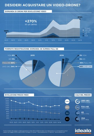 infografica quale drone scegliere_1