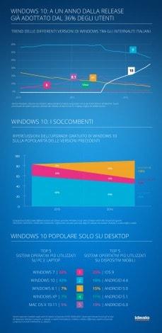 Windows 10 idealo luglio 2016