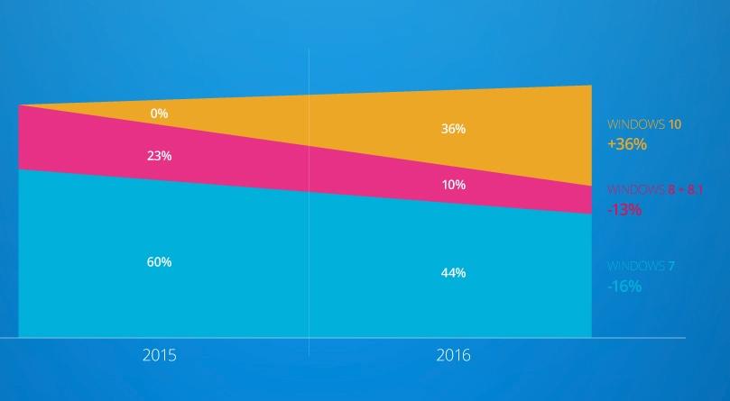 Windows 10 idealo luglio 2016 evd