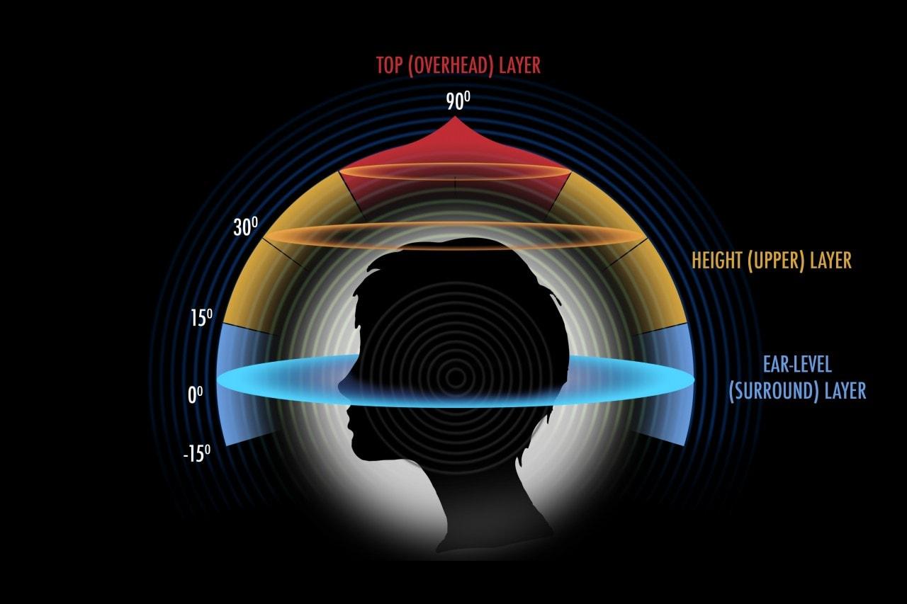 Omnitone, ovvero come Google vuole portare l'audio immersivo sul web