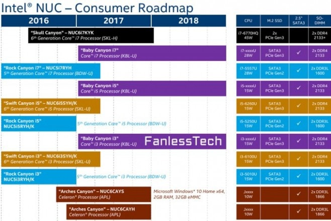 intel nuc kaby apollo lake roadmap