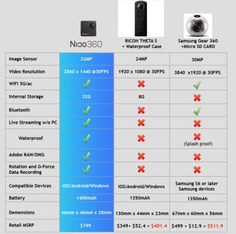 nico360 caratteristiche