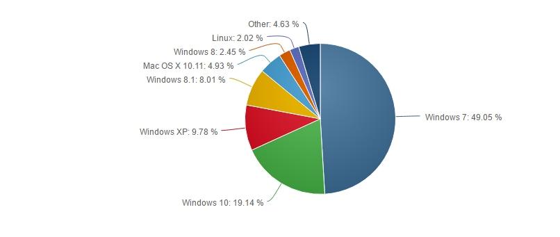 sistemi operativi giugno 2016
