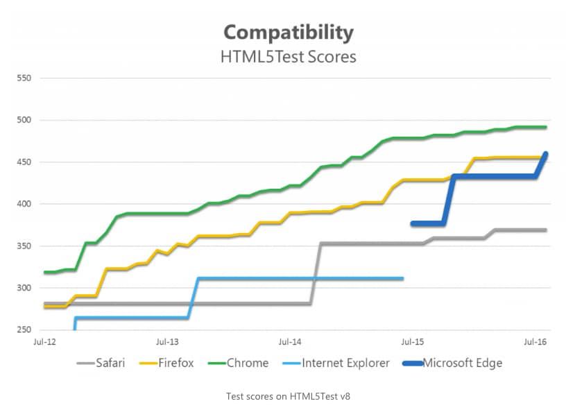 Compatibilità Microsoft Edge Anniversary Update