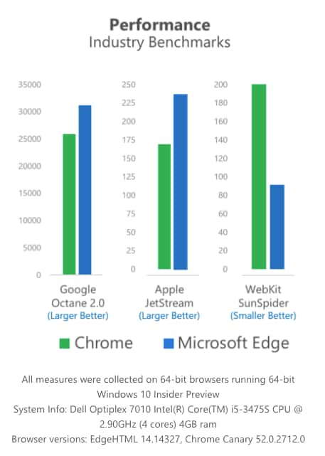 Performance Microsoft Edge