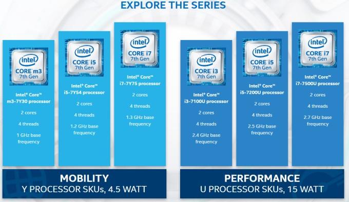 processori intel kaby lake