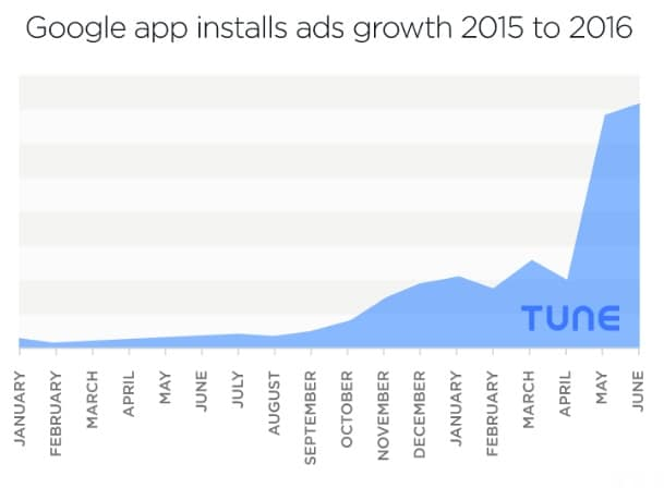 pubblicità google installazioni app