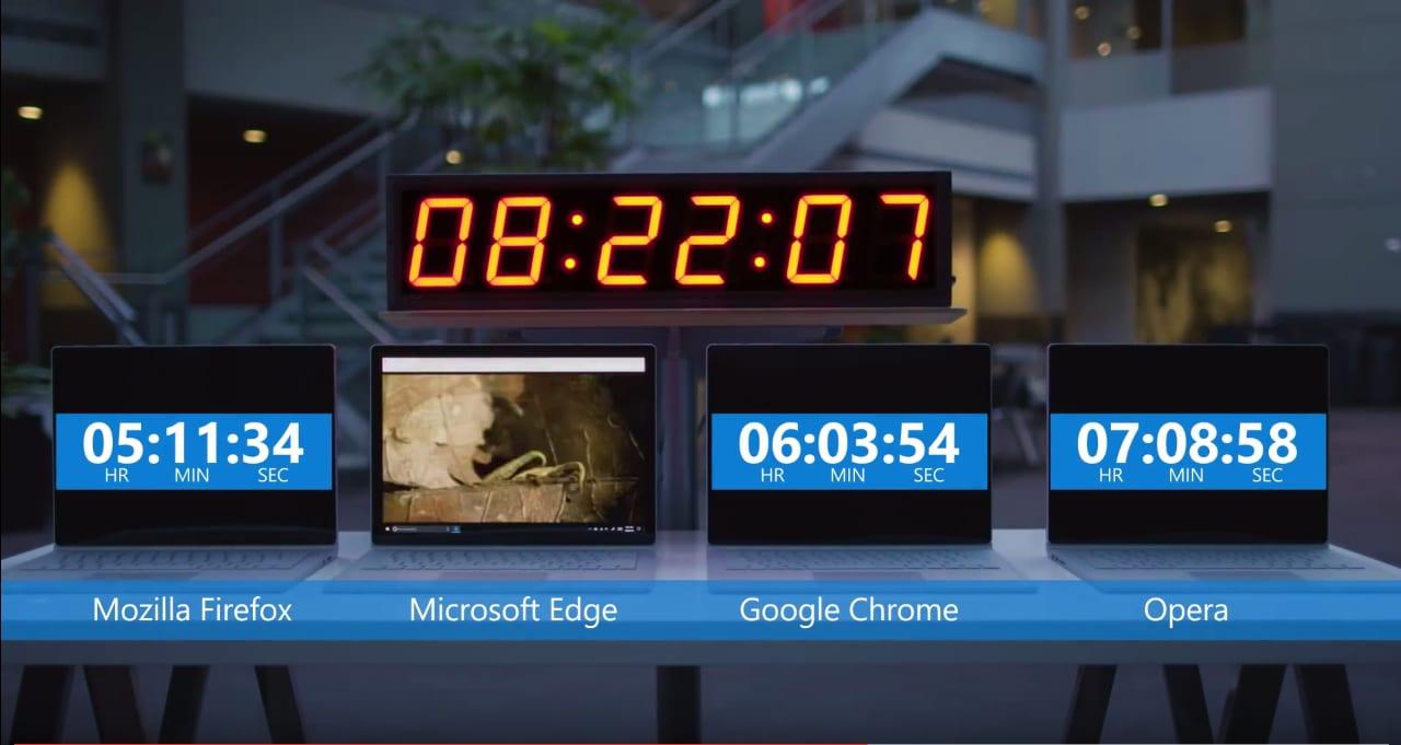 Microsoft Edge migliore rispetto a Google Chrome Firefox e Opera