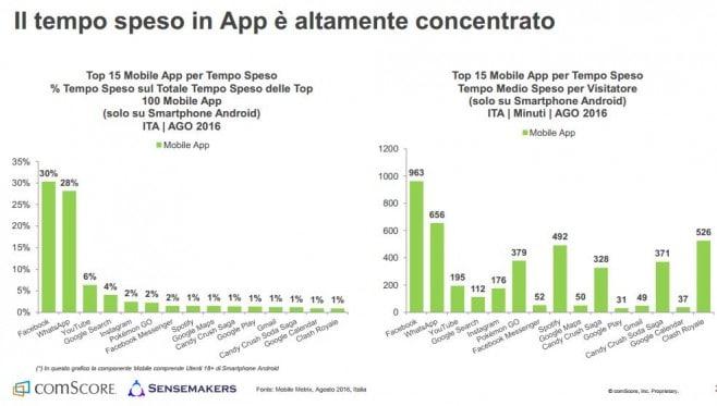 Analisi utilizzo smartphone Italia 5