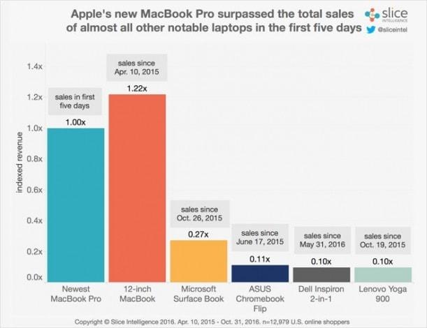 entrate macbook pro lancio