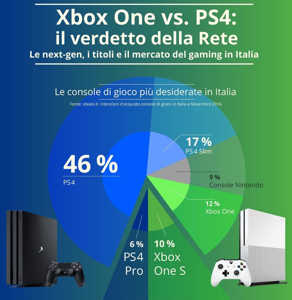 ps4-vs-xbox-one-infografica-italia-1