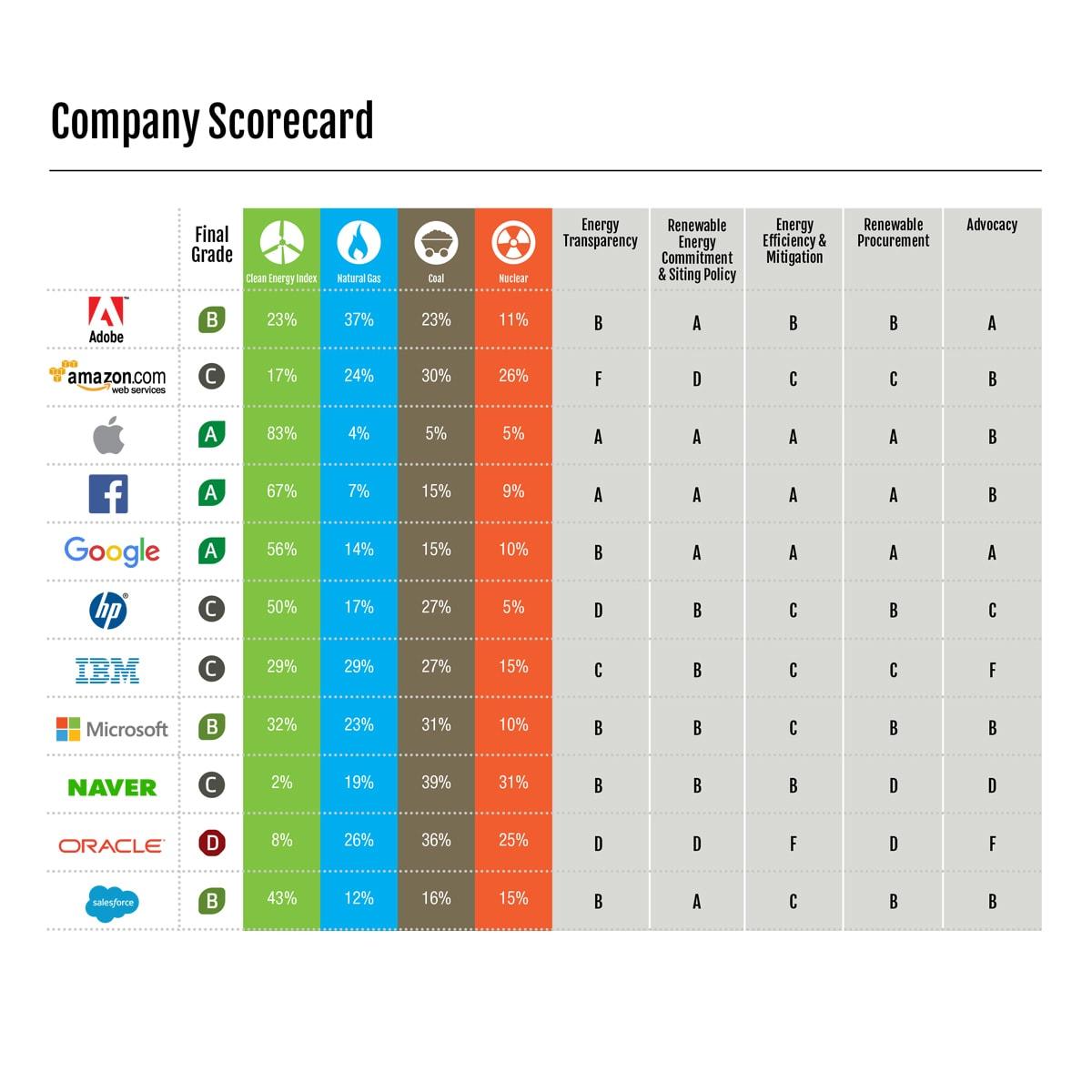 Clicking Clean Report Graphic – Company Scorecard