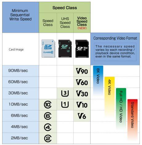 Scheda sd e micro sd quale comprare guida alle velocit classe 10 a1 a2 v30 u3 4k - Sd wert tabelle ...