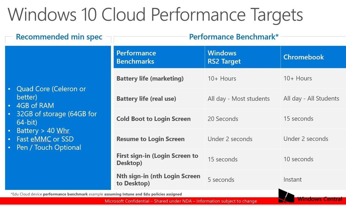 windows 10 cloud performance
