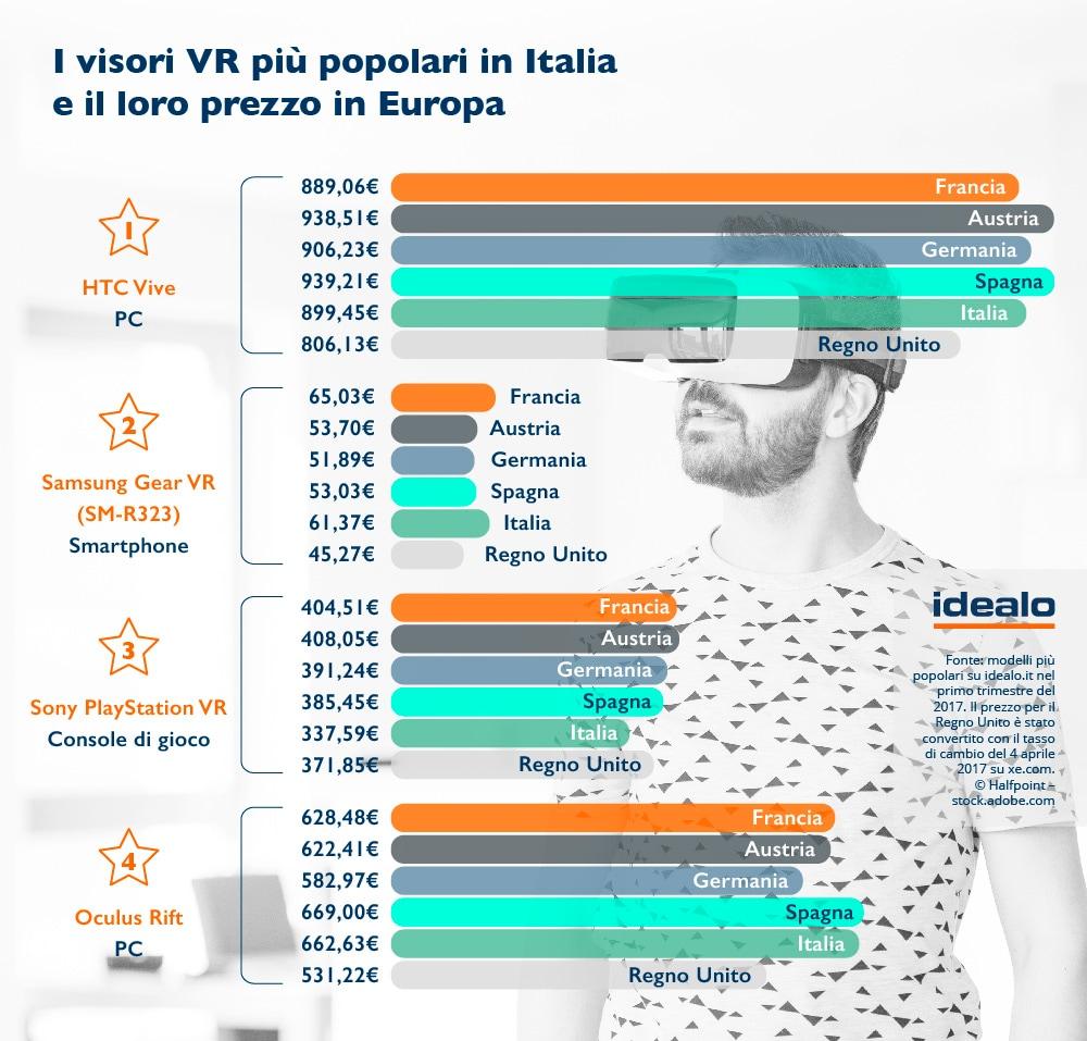 visori-vr-italia-3