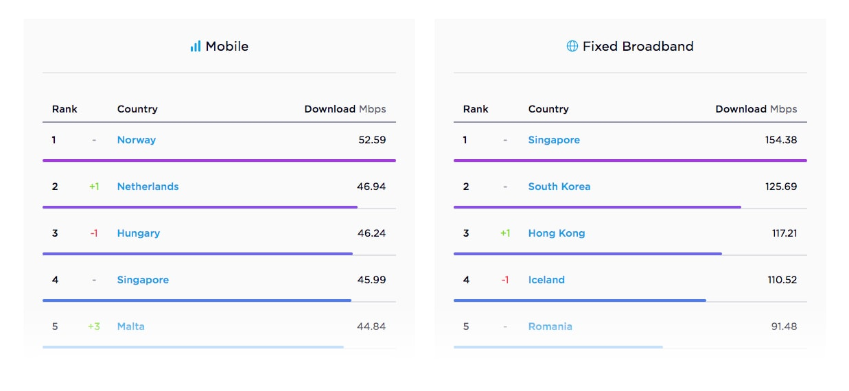 Speedtest Global Index-1