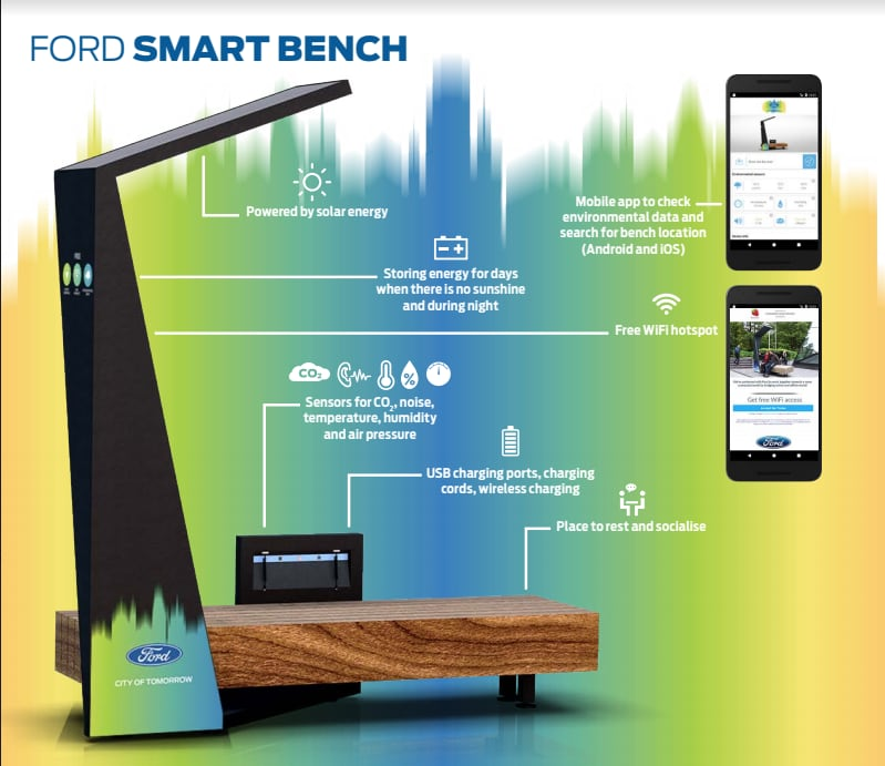 Ford Smart Benches 3