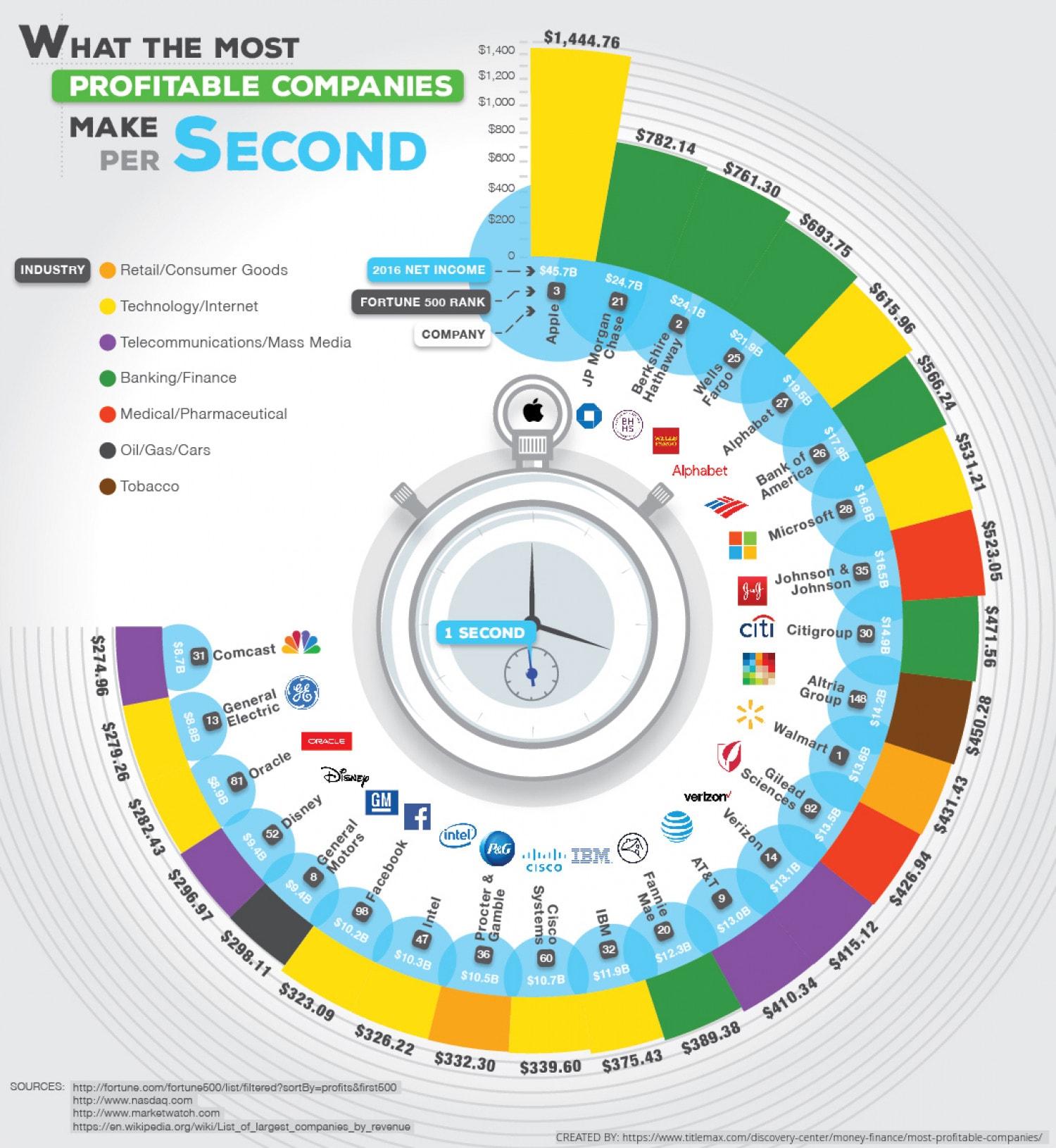 visually infografica guadagno al secondo