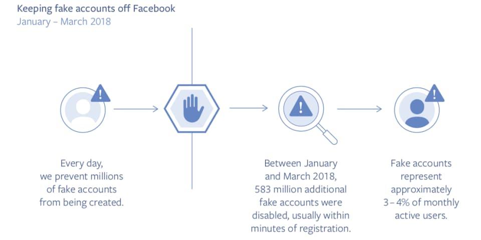 Fcebook Community Standards Enforcement Report