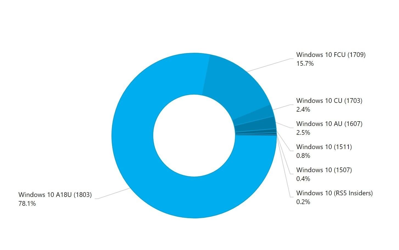 windows-10-april-2018-update-adduplex-diffusione-giugno-2018