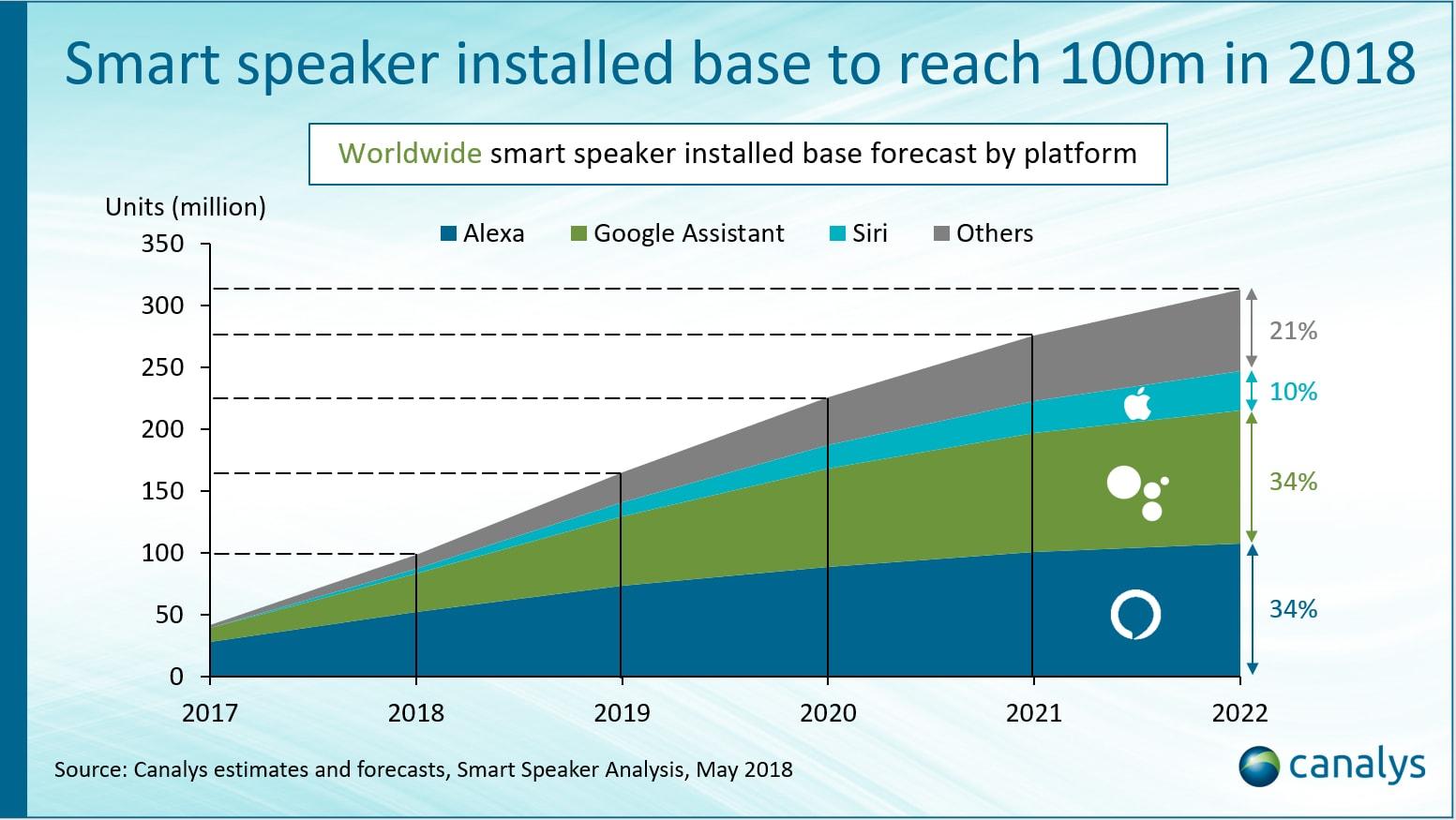 canalys mercato speaker smart luglio 2018 (2)
