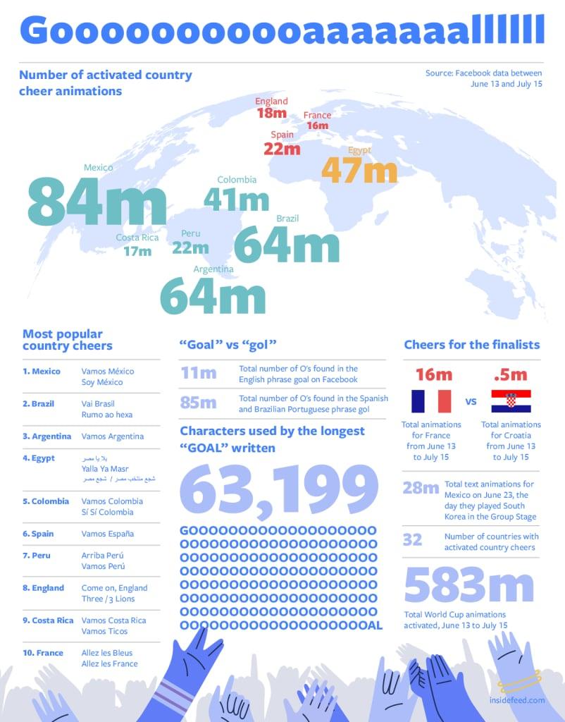 facebook-infographic-mondiali1