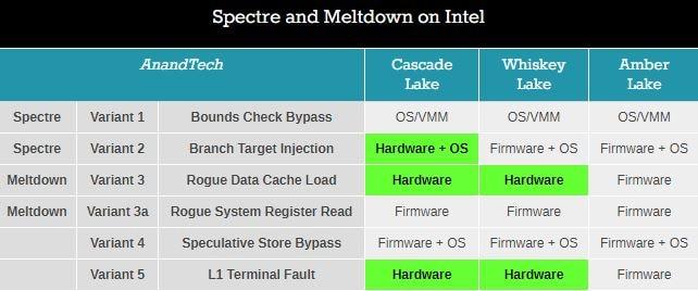 Intel Spectre Meltdown