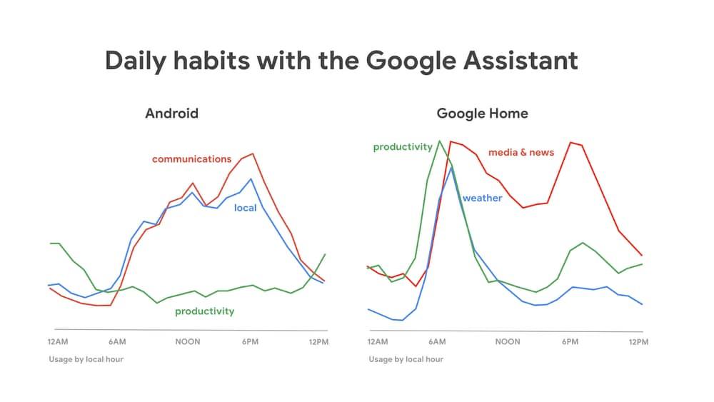 google home statistiche (2)