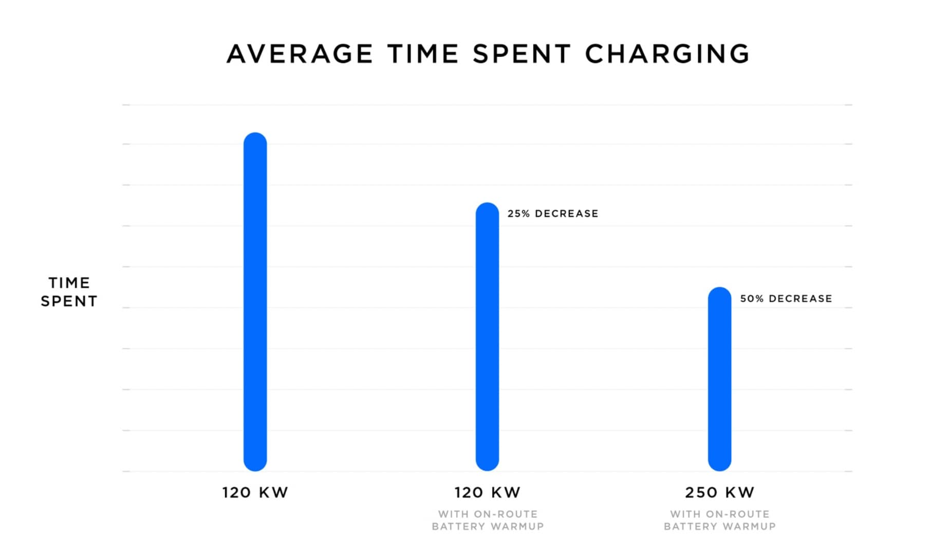 average-time-charging