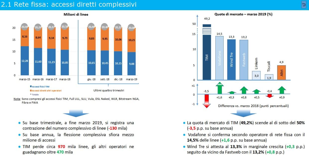 osservatorio-agcom-primo-trimestre-2019-01