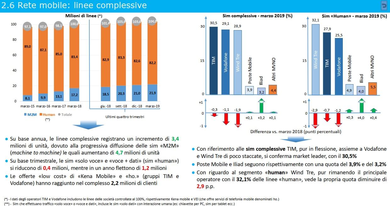 osservatorio-agcom-primo-trimestre-2019-05