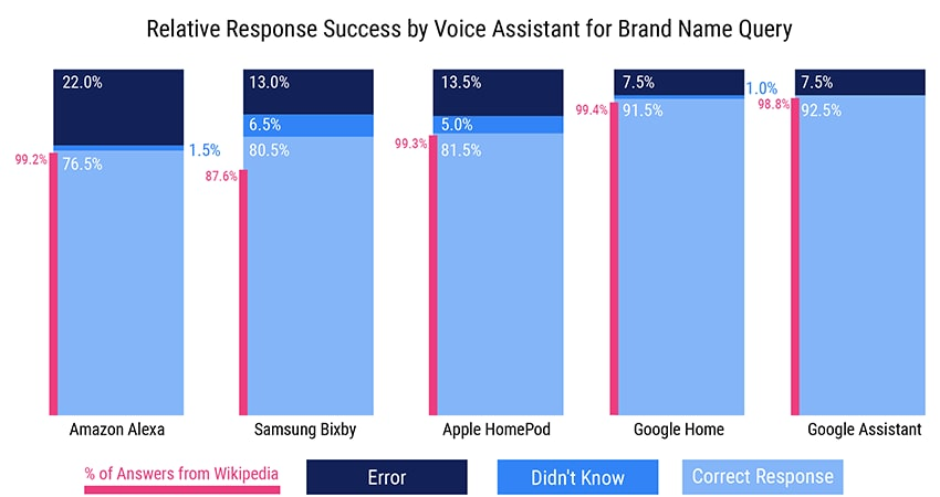 relative-response-success-by-va-brand-name-query-01