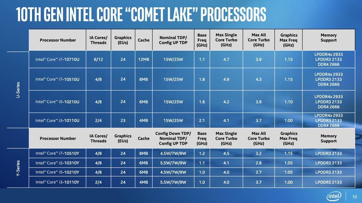 intel-core-comet-lake-annuncio-01