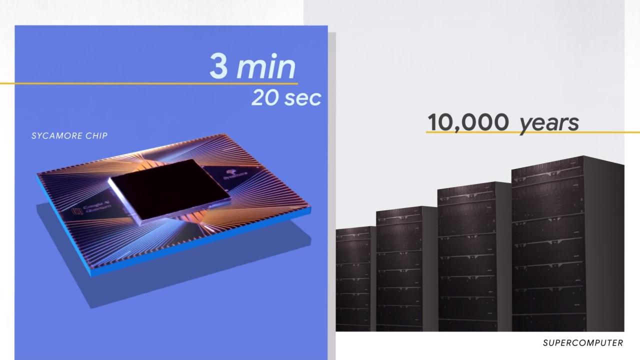 Google ha ottenuto la supremazia quantistica: calcoli lunghi 10.000 anni risolti in 3 minuti (aggiornato)
