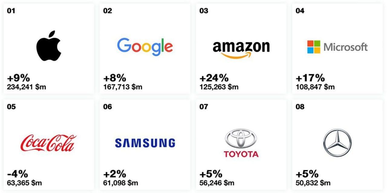 Apple si conferma come marchio che vale di più per il settimo anno consecutivo, ma che crescita Amazon!