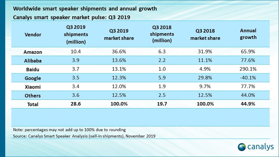 mercato-smart-speaker-canalys-amazon2