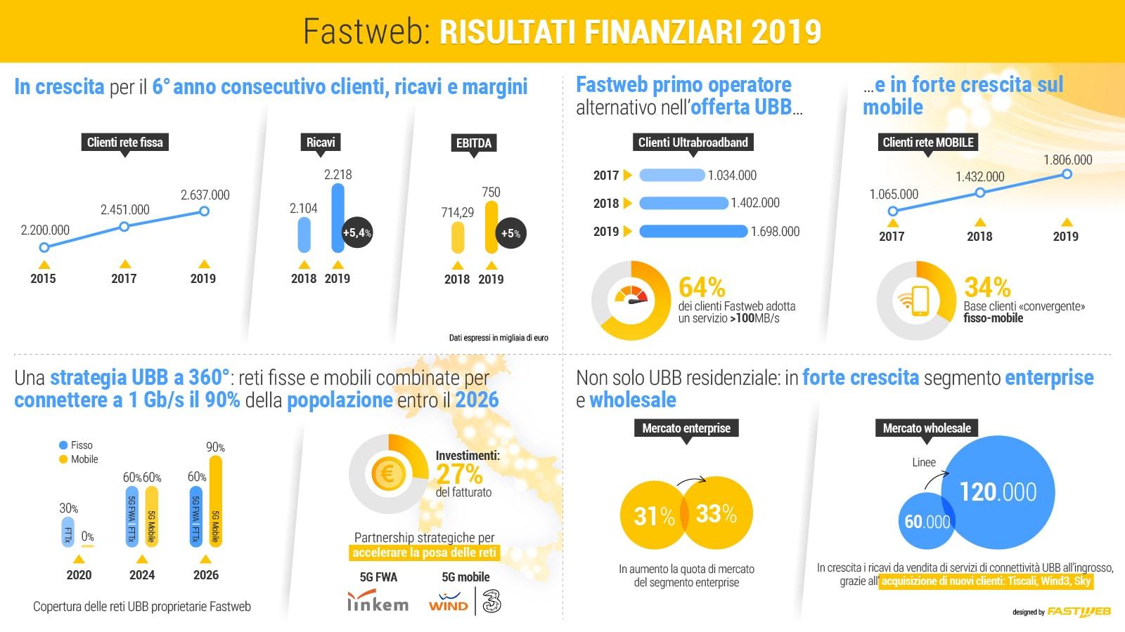 risultati_finanziari_fastweb_2019