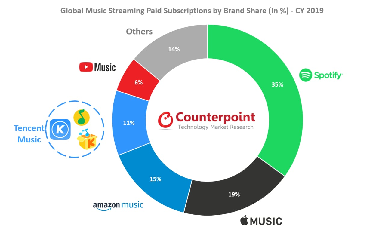counterpoint-streaming-musicale-2019