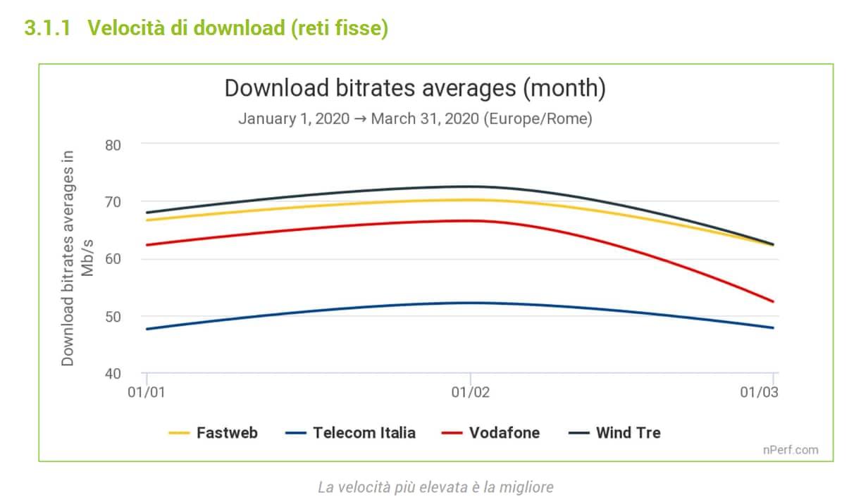 velocità download fisso