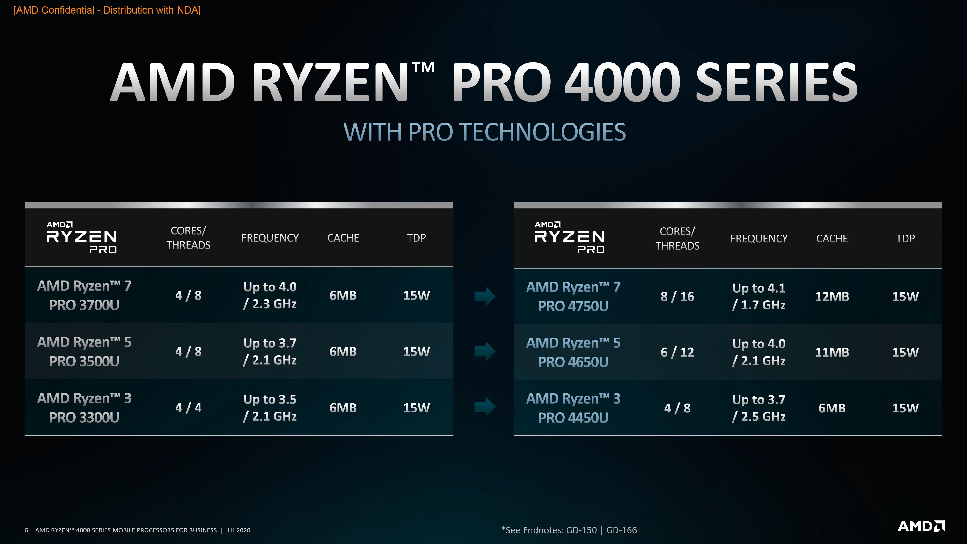 AMD Ryzen PRO 4000 Series Mobile Processors 1H20