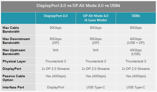 DisplayPort-Alt-Mode-2.0