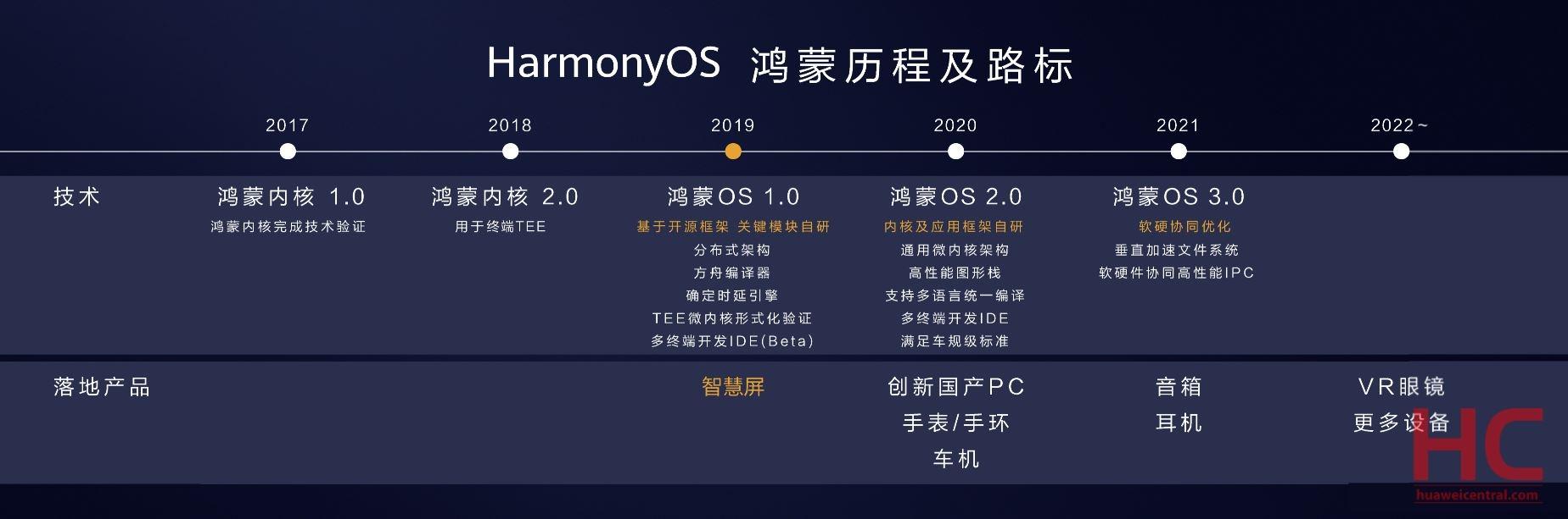 harmony-os-part-2-timeline