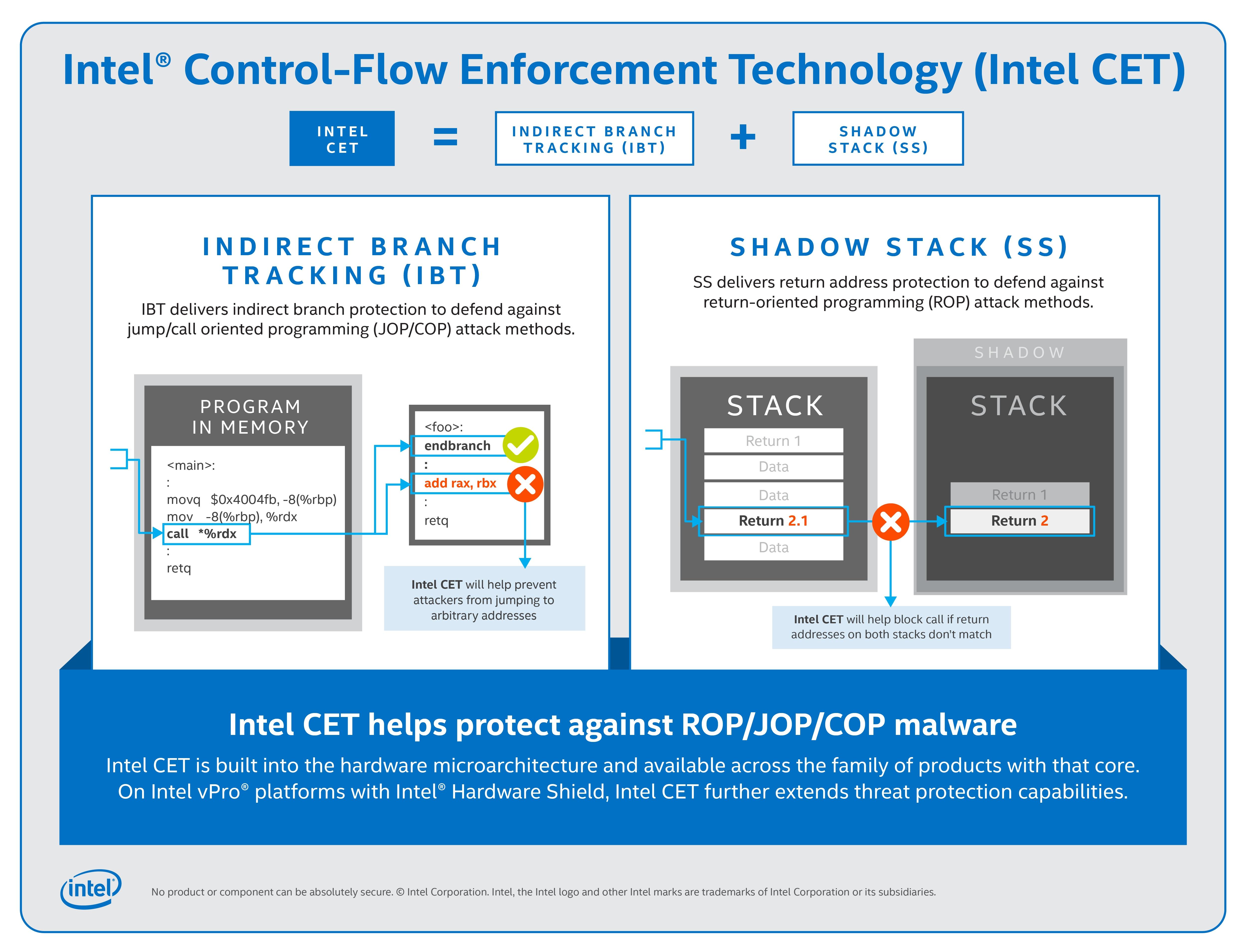 Intel CET_Infografica