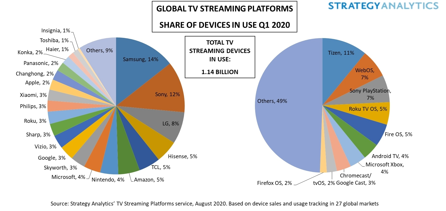 Figure_1._Global_TV_Streaming_Platforms_Share_of_Devices_in_Use_Q1_2020